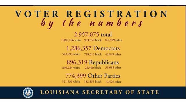 Louisiana secretary of state encourages voter registration in the state