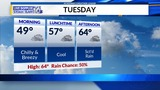 Chilly to Cool Today with Scattered Showers